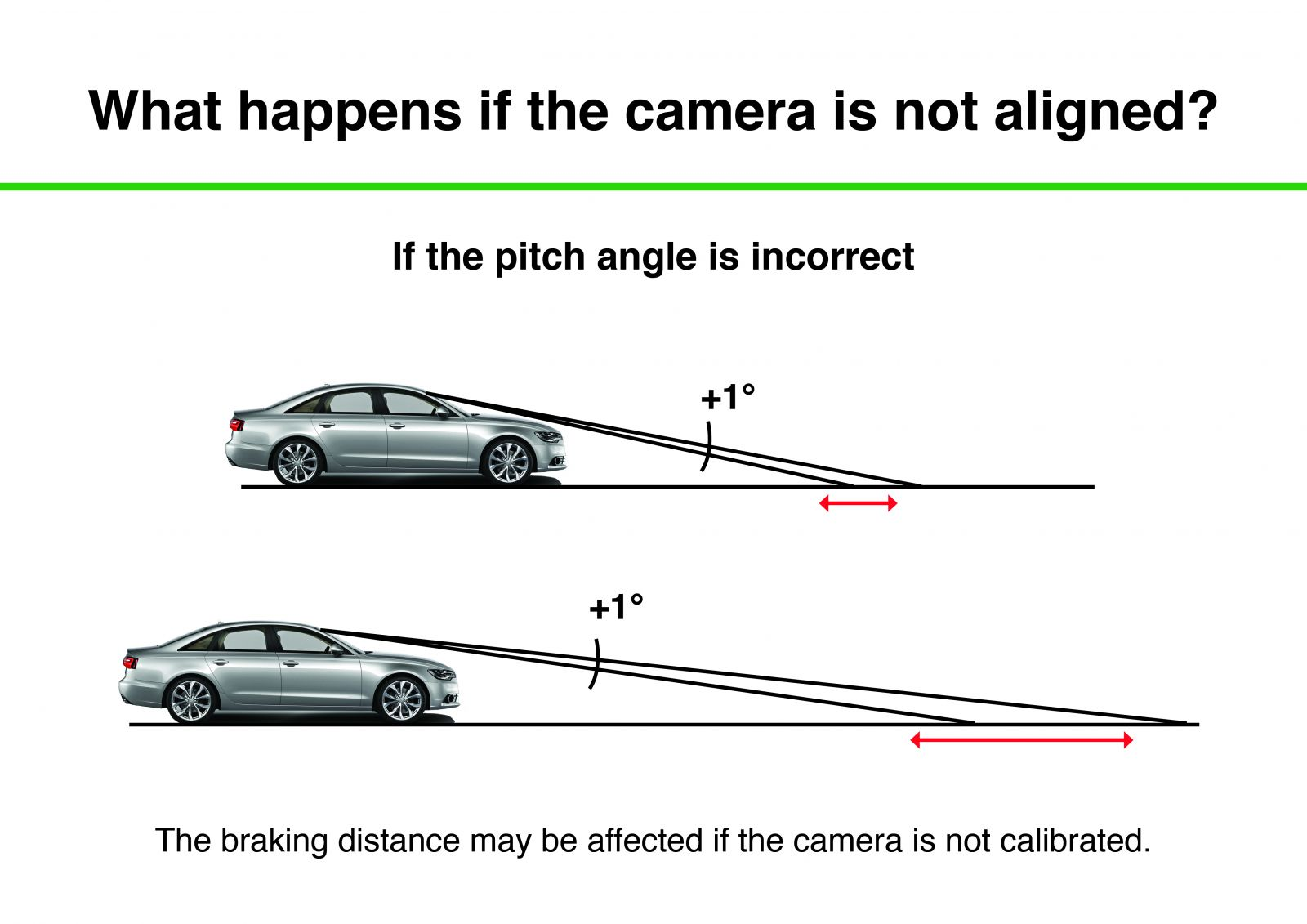 Advanced Driver Assistance Systems (ADAS) and Windscreen Calibration